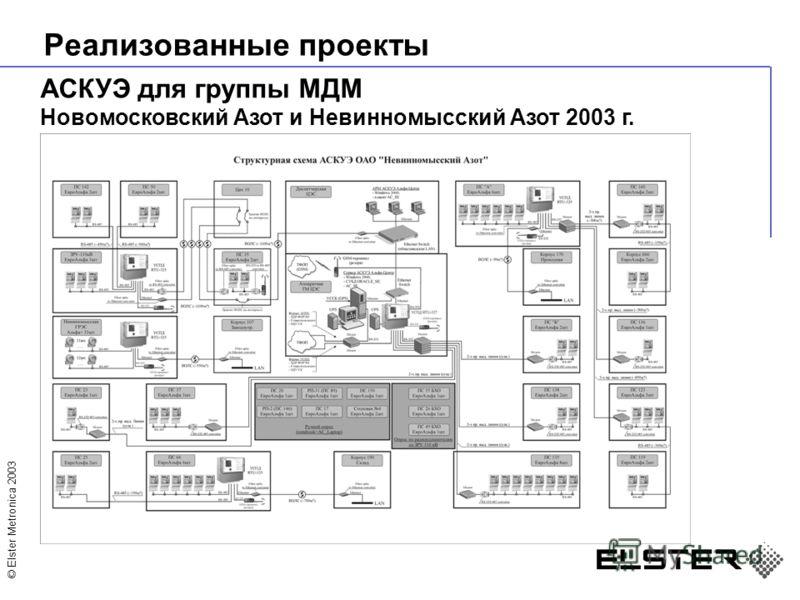 © Elster Metronica 2003 Реализованные проекты АСКУЭ для группы МДМ Новомосковский Азот и Невинномысский Азот 2003 г.