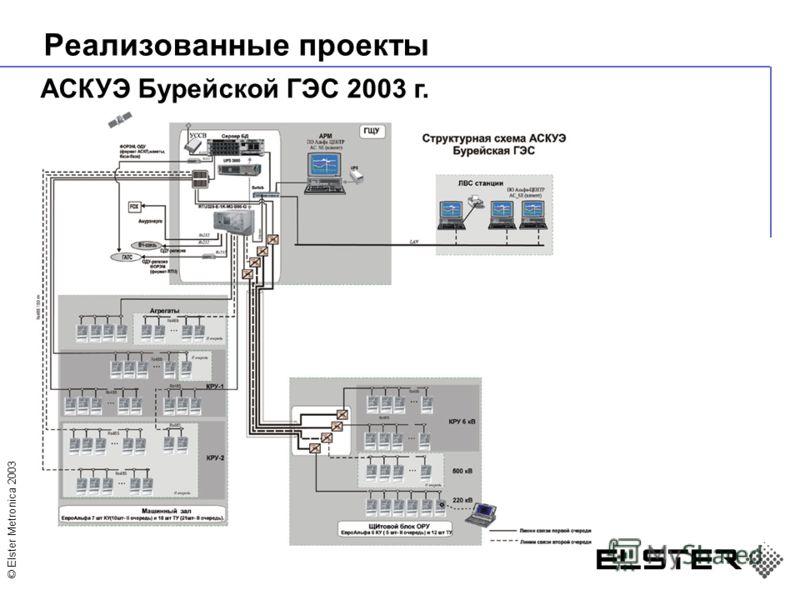 © Elster Metronica 2003 Реализованные проекты АСКУЭ Бурейской ГЭС 2003 г.
