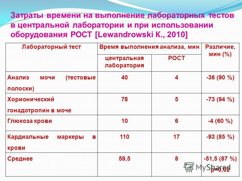 Затраты времени на выполнение лабораторных тестов в центральной лаборатории и при использовании оборудования РОСТ [Lewandrowski К., 2010] Лабораторный тестВремя выполнения анализа, минРазличие, мин (%) центральная лаборатория POCT Анализ мочи (тестов
