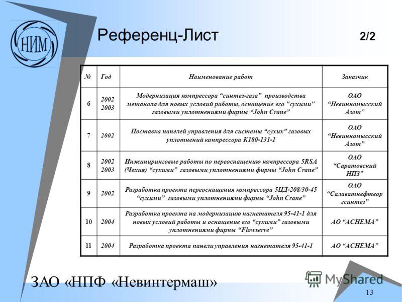 ЗАО «НПФ «Невинтермаш» 13 Референц-Лист 2/2 ГодНаименование работЗаказчик 6 2002 2003 Модернизация компрессора синтез-газа производства метанола для новых условий работы, оснащение его