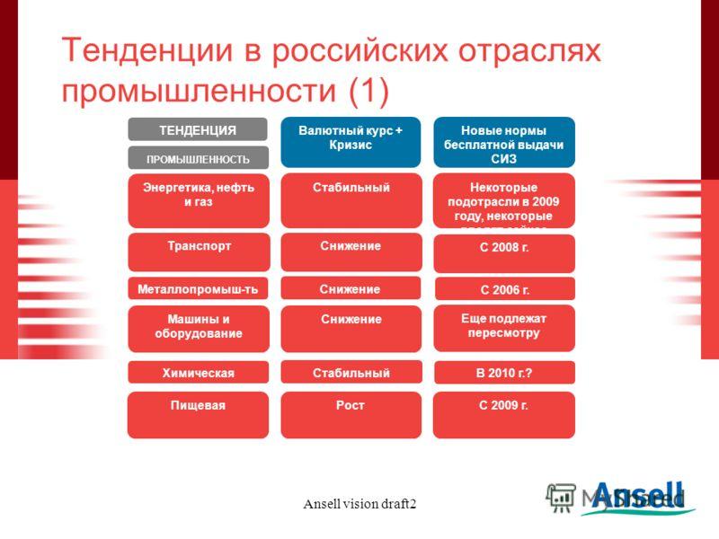 Ansell vision draft2 Тенденции в российских отраслях промышленности (1) Валютный курс + Кризис Новые нормы бесплатной выдачи СИЗ ТЕНДЕНЦИЯ ПРОМЫШЛЕННОСТЬ СтабильныйНекоторые подотрасли в 2009 году, некоторые вводят сейчас Снижение С 2008 г. Снижение