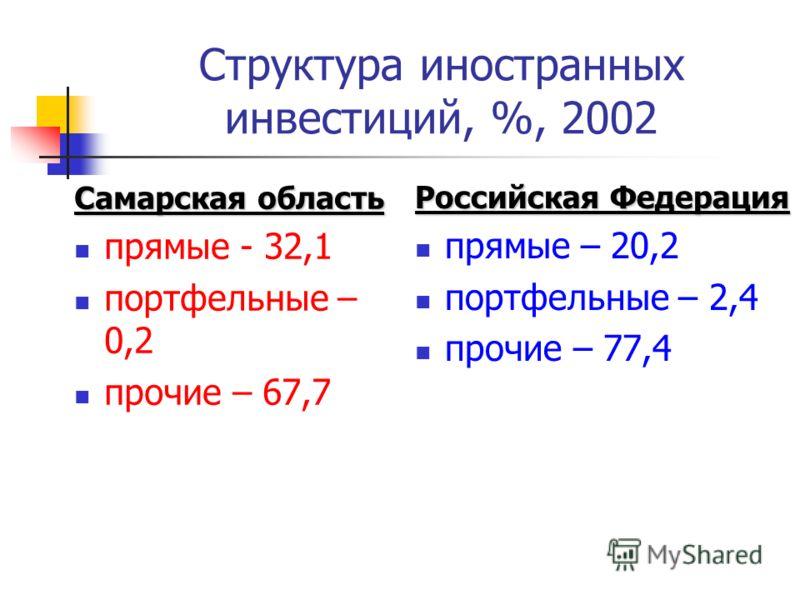 Структура иностранных инвестиций, %, 2002 Самарская область прямые - 32,1 портфельные – 0,2 прочие – 67,7 Российская Федерация прямые – 20,2 портфельные – 2,4 прочие – 77,4