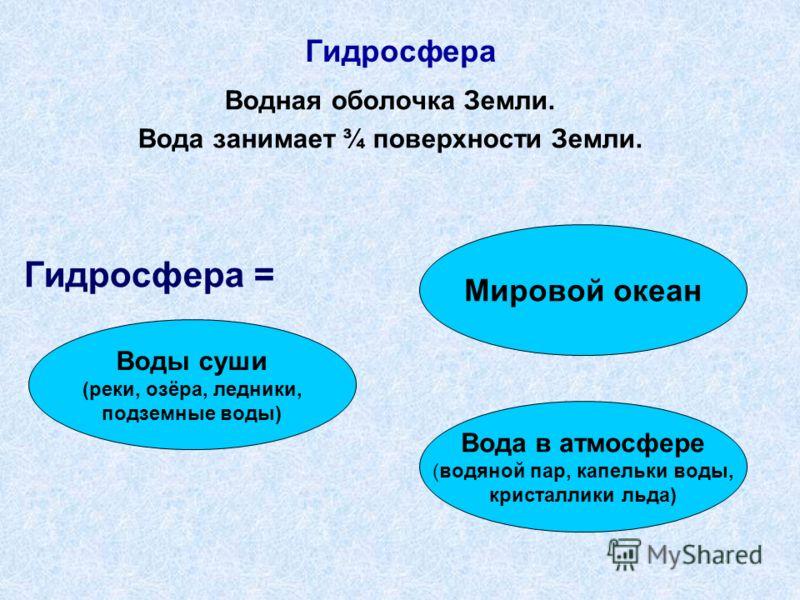 Гидросфера Водная оболочка Земли. Вода занимает ¾ поверхности Земли. Гидросфера = Мировой океан Вода в атмосфере (водяной пар, капельки воды, кристаллики льда) Воды суши (реки, озёра, ледники, подземные воды)