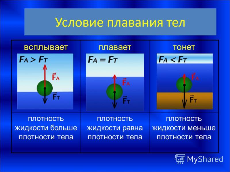 Условие плавания тел всплываетплаваеттонет плотность жидкости больше плотности тела плотность жидкости равна плотности тела плотность жидкости меньше плотности тела