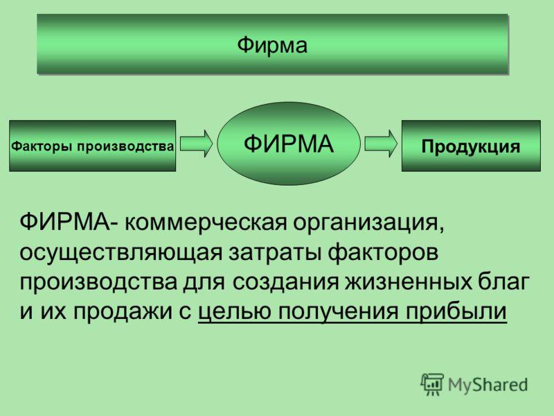 Фирма ФИРМА- коммерческая организация, осуществляющая затраты факторов производства для создания жизненных благ и их продажи с целью получения прибыли ФИРМА Факторы производства Продукция