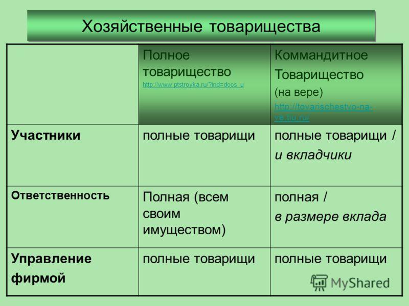 Хозяйственные товарищества Полное товарищество http://www.ptstroyka.ru/?ind=docs_u Коммандитное Товарищество (на вере) http://tovarischestvo-na- ve.tiu.ru/ Участникиполные товарищиполные товарищи / и вкладчики Ответственность Полная (всем своим имуще