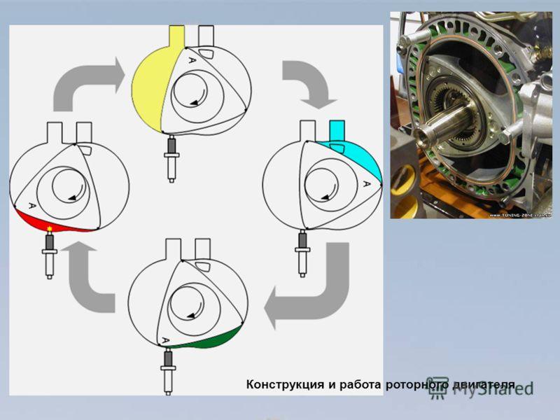 Конструкция и работа роторного двигателя