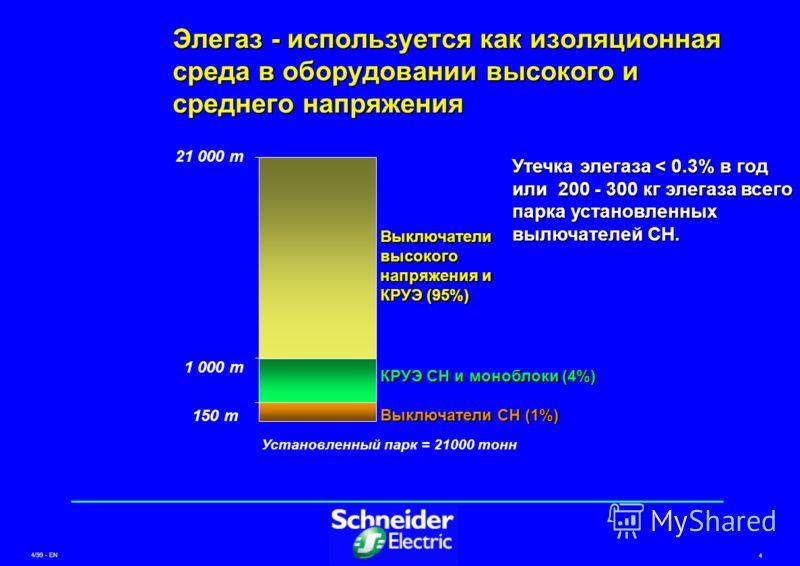 4/99 - EN 4 Утечка элегаза < 0.3% в год или 200 - 300 кг элегаза всего парка установленных вылючателей СН. Элегаз - используется как изоляционная среда в оборудовании высокого и среднего напряжения Установленный парк = 21000 тонн 21 000 т 1 000 т 150