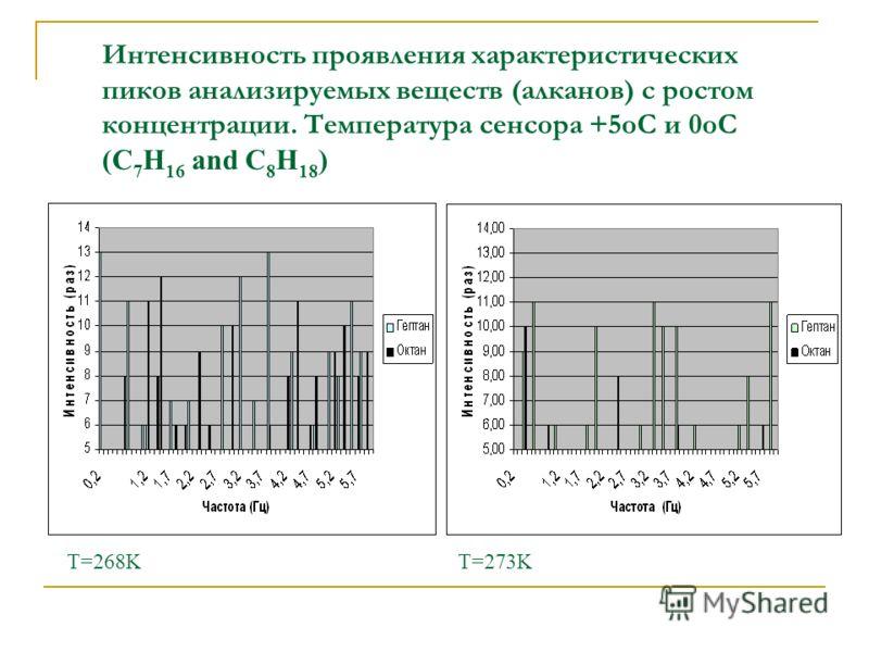 Интенсивность проявления характеристических пиков анализируемых веществ (алканов) с ростом концентрации. Температура сенсора +5оС и 0оС (С 7 Н 16 and C 8 H 18 ) T=268KT=273K