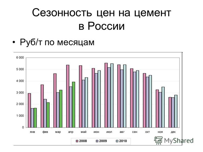Сезонность цен на цемент в России Руб/т по месяцам