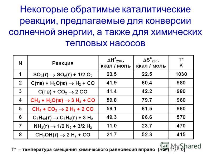 Некоторые обратимые каталитические реакции, предлагаемые для конверсии солнечной энергии, а также для химических тепловых насосов T* – температура смещения химического равновесия вправо ( G o (T*) = 0)