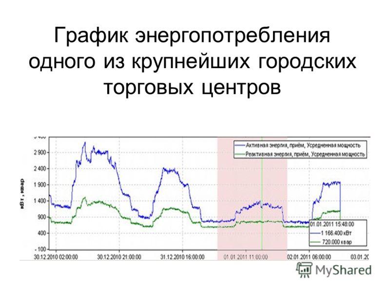 График энергопотребления одного из крупнейших городских торговых центров
