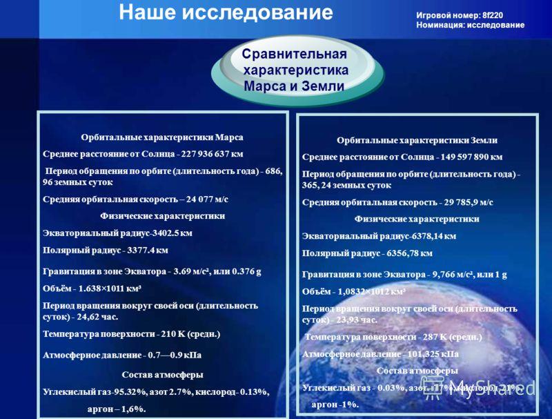 Игровой номер: 8f220 Номинация: исследование Наше исследование Орбитальные характеристики Марса Среднее расстояние от Солнца - 227 936 637 км Период обращения по орбите (длительность года) - 686, 96 земных суток Средняя орбитальная скорость – 24 077