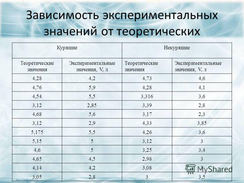 Зависимость экспериментальных значений от теоретических Курящие Некурящие Теоретические значения Экспериментальные значения, V, л Теоретические значения Экспериментальные значения, V, л 4,284,24,734,6 4,765,94,284,1 4,545,53,3163,6 3,122,853,392,8 4,