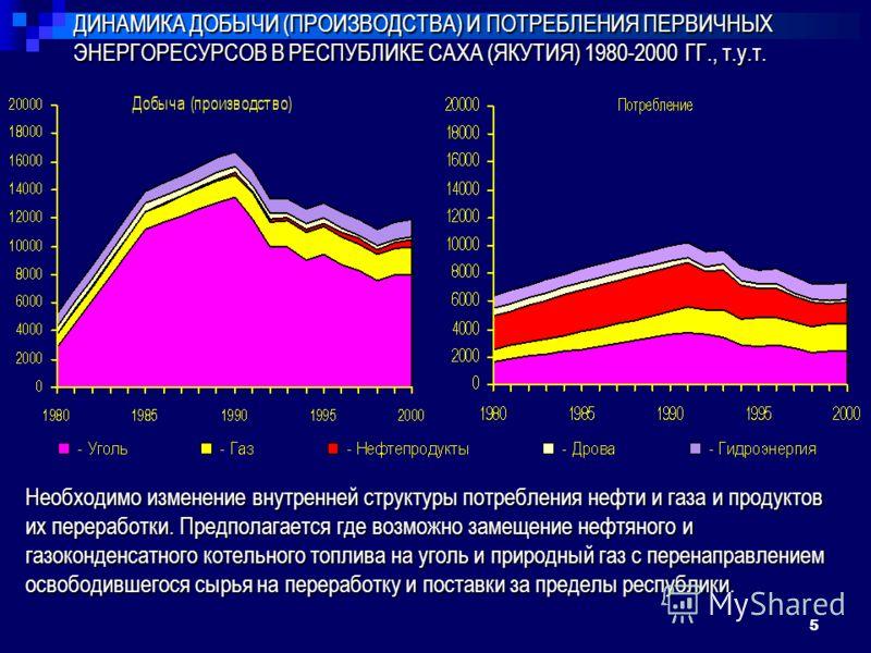 5 ДИНАМИКА ДОБЫЧИ (ПРОИЗВОДСТВА) И ПОТРЕБЛЕНИЯ ПЕРВИЧНЫХ ЭНЕРГОРЕСУРСОВ В РЕСПУБЛИКЕ САХА (ЯКУТИЯ) 1980-2000 ГГ., т.у.т. Необходимо изменение внутренней структуры потребления нефти и газа и продуктов их переработки. Предполагается где возможно замеще
