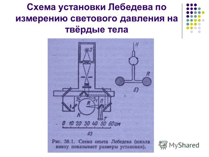 Схема установки Лебедева по измерению светового давления на твёрдые тела