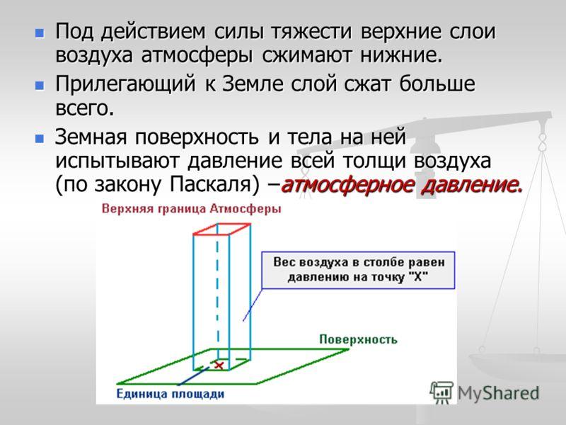 Под действием силы тяжести верхние слои воздуха атмосферы сжимают нижние. Под действием силы тяжести верхние слои воздуха атмосферы сжимают нижние. Прилегающий к Земле слой сжат больше всего. Прилегающий к Земле слой сжат больше всего. Земная поверхн