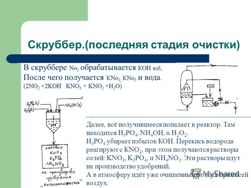 Скруббер.(последняя стадия очистки) Далее, всё получившееся попадает в реактор. Там находится Н 3 PO 4, NH 4 OH, u H 2 O 2. Н 3 PO 4 убирает избыток КОН. Перекись водорода реагируют с КNO 2, при этом получаются растворы солей: KNO 3, K 3 PO 4, и NH 4