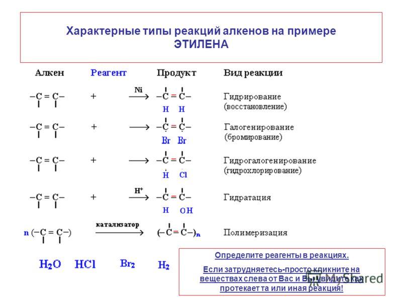 Характерные типы реакций алкенов на примере ЭТИЛЕНА Определите реагенты в реакциях. Если затрудняетесь-просто кликните на веществах слева от Вас и Вы увидите как протекает та или иная реакция!