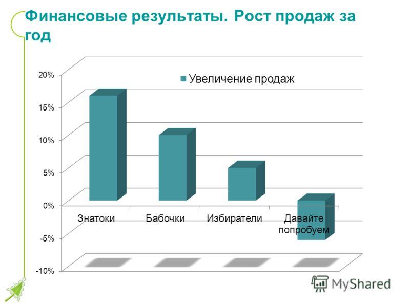 Финансовые результаты. Рост продаж за год