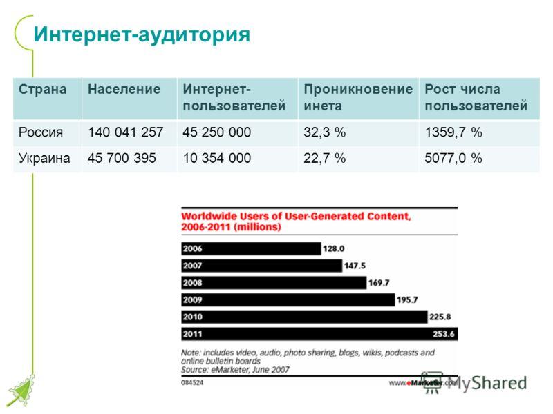 Интернет-аудитория СтранаНаселениеИнтернет- пользователей Проникновение инета Рост числа пользователей Россия140 041 25745 250 00032,3 %1359,7 % Украина45 700 39510 354 00022,7 %5077,0 %