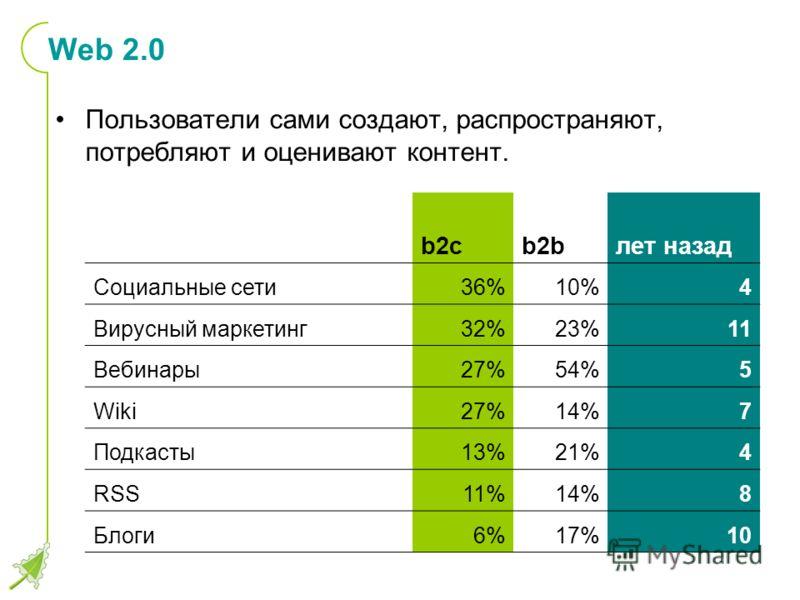 Web 2.0 Пользователи сами создают, распространяют, потребляют и оценивают контент. b2cb2bлет назад Социальные сети36%10%4 Вирусный маркетинг32%23%11 Вебинары27%54%5 Wiki27%14%7 Подкасты13%21%4 RSS11%14%8 Блоги6%17%10