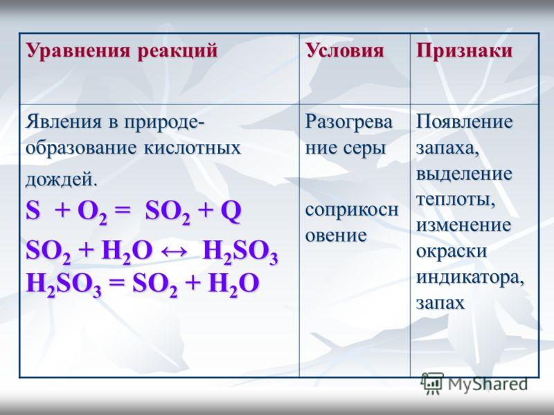 Уравнения реакций УсловияПризнаки Явления в природе- образование кислотных дождей. S + О 2 = SО 2 + Q SО 2 + H 2 О H 2 SO 3 H 2 SO 3 = SО 2 + H 2 О Разогрева ние серы соприкосн овение Появление запаха, выделение теплоты, изменение окраски индикатора,