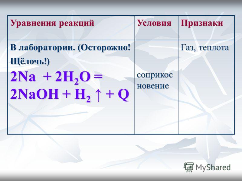Уравнения реакций УсловияПризнаки В лаборатории. (Осторожно! Щёлочь!) 2Na + 2Н 2 О = 2NaОН + Н 2 + Q соприкос новение Газ, теплота