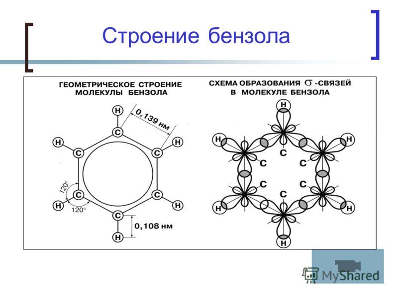 Строение бензола Атомы углерода находятся в sp 2 - гибридизации;
