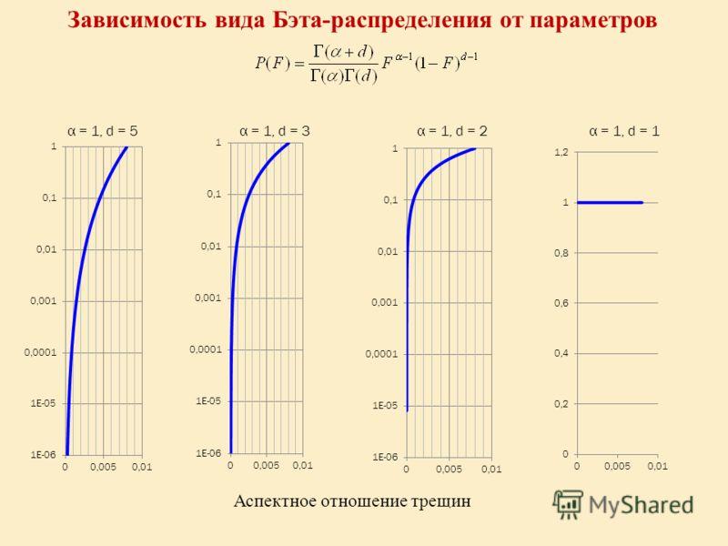 α = 1, d = 5α = 1, d = 1α = 1, d = 3α = 1, d = 2 Аспектное отношение трещин Зависимость вида Бэта-распределения от параметров