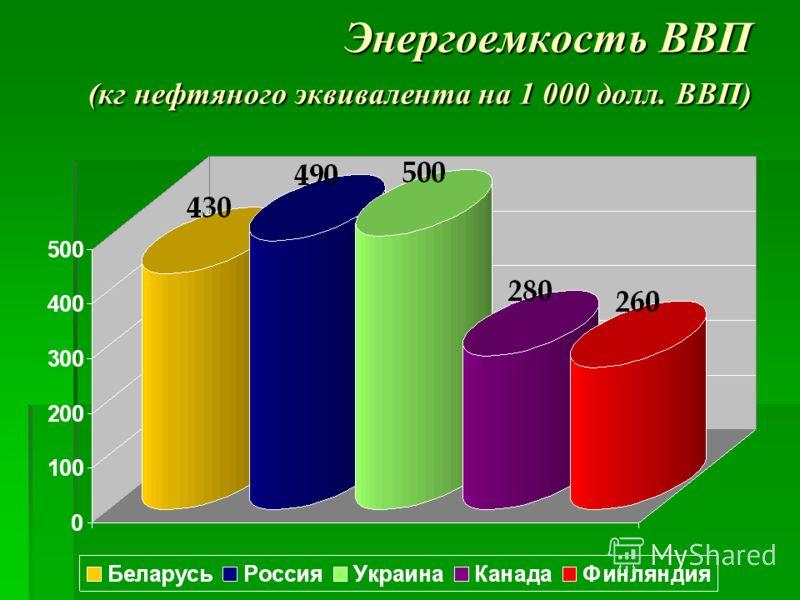 Энергоемкость ВВП (кг нефтяного эквивалента на 1 000 долл. ВВП)