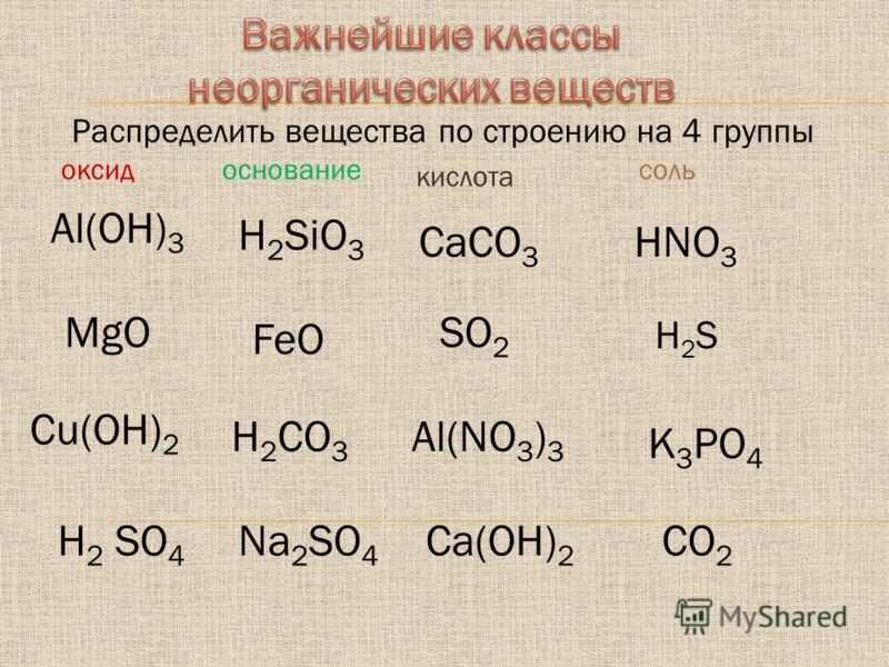 Al(OH) 3 MgO FeO Cu(OH) 2 SO 2 H2SH2S H 2 CO 3 HNO 3 H 2 SO 4 Ca(OH) 2 Na 2 SO 4 Al(NO 3 ) 3 СaCO 3 K 3 PO 4 H 2 SiO 3 Распределить вещества по строению на 4 группы CO 2 оксидоснование кислота соль