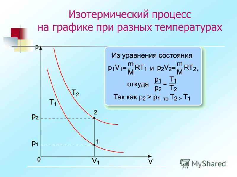 Изотермический процесс на графике при разных температурах