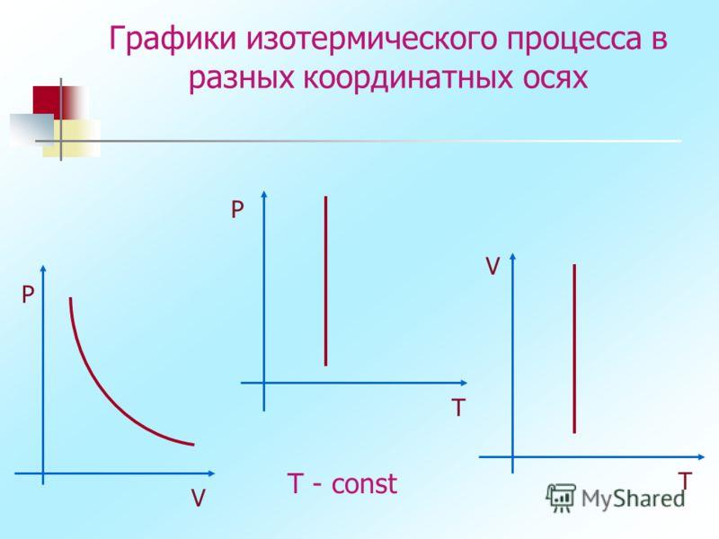 Графики изотермического процесса в разных координатных осях P P V V T T T - const