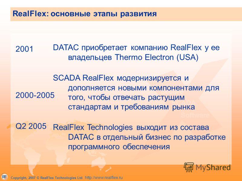 Copyright, 2007 © RealFlex Technologies Ltd. http://www.realflex.ru RealFlex: основные этапы развития 2001 2000-2005 Q2 2005 DATAC приобретает компанию RealFlex у ее владельцев Thermo Electron (USA) RealFlex Technologies выходит из состава DATAC в от