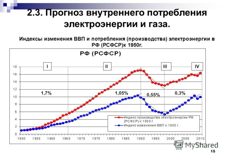 15 2.3. Прогноз внутреннего потребления электроэнергии и газа. Индексы изменения ВВП и потребления (производства) электроэнергии в РФ (РСФСР)к 1950г. IIIIII IV 1,7%1,05% 0,55% 0,3%