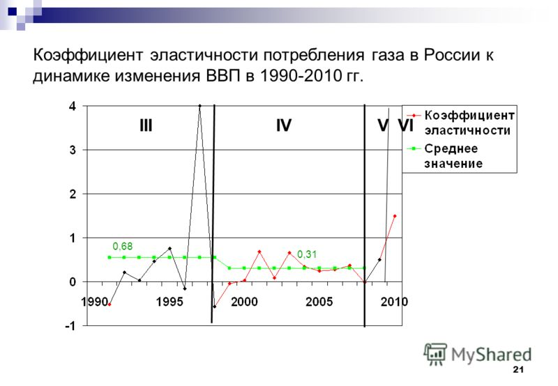 21 Коэффициент эластичности потребления газа в России к динамике изменения ВВП в 1990-2010 гг. 0,68 0,31 VIIIIVVI