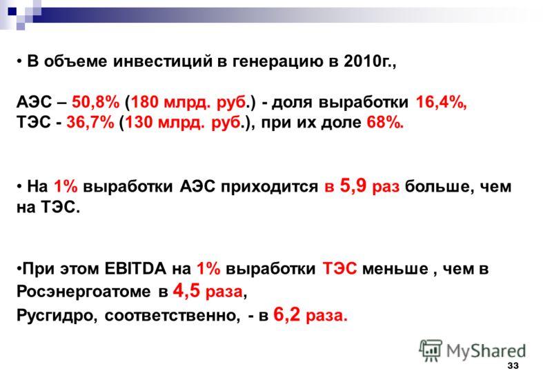 33 В объеме инвестиций в генерацию в 2010г., АЭС – 50,8% (180 млрд. руб.) - доля выработки 16,4%, ТЭС - 36,7% (130 млрд. руб.), при их доле 68%. На 1% выработки АЭС приходится в 5,9 раз больше, чем на ТЭС. При этом EBITDA на 1% выработки ТЭС меньше,