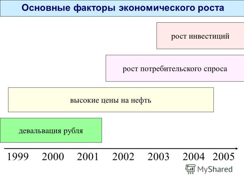 Основные факторы экономического роста 1999 2000 2001 2002 2003 2004 2005 девальвация рубля высокие цены на нефть рост инвестиций рост потребительского спроса