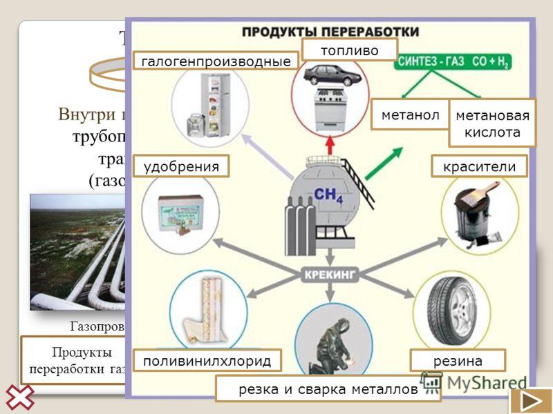 Транспортировка природного газа Внутри государства: <a href='http://www.myshared.ru/theme/prezentatsiya-transport/' title='трубопроводный транспорт'>т