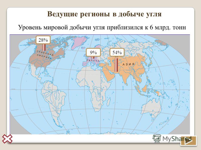 Ведущие регионы в добыче угля Уровень мировой добычи угля приблизился к 6 млрд. тонн 54% 28% 9%