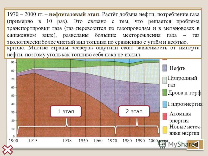 Сдвиги в структуре мирового потребления первичных энергоресурсов на протяжении ХХ в. Уголь Нефть Природный газ Дрова и торф Гидроэнергия Атомная энерг