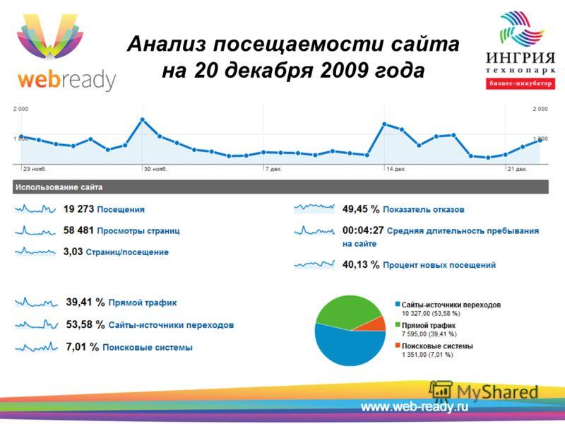 Анализ посещаемости сайта на 20 декабря 2009 года