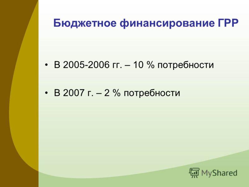 Бюджетное финансирование ГРР В 2005-2006 гг. – 10 % потребности В 2007 г. – 2 % потребности