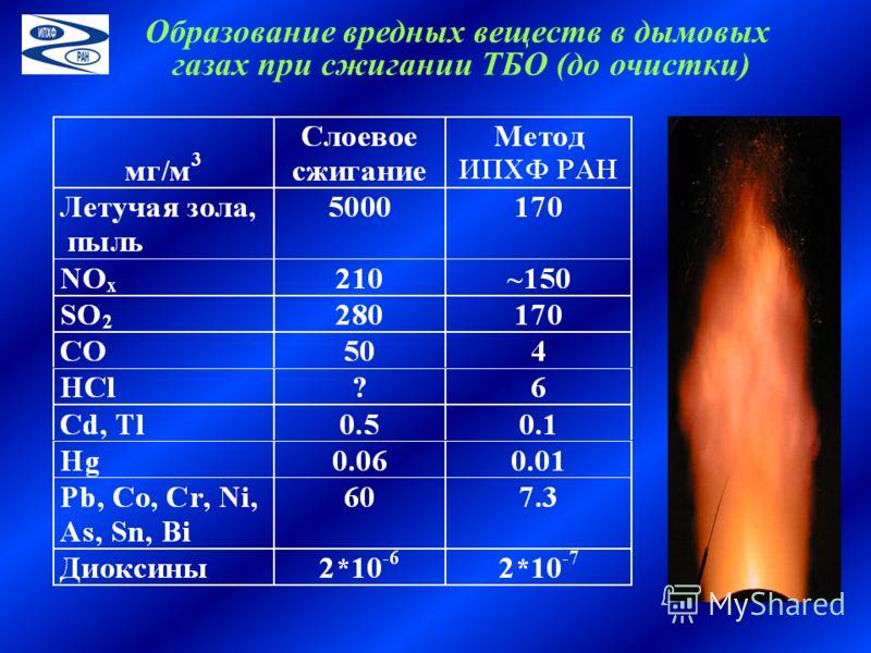 Образование вредных веществ в дымовых газах при сжигании ТБО (до очистки)