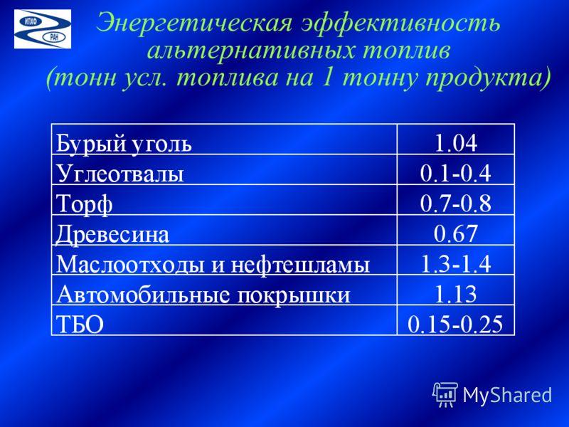 Энергетическая эффективность альтернативных топлив (тонн усл. топлива на 1 тонну продукта)