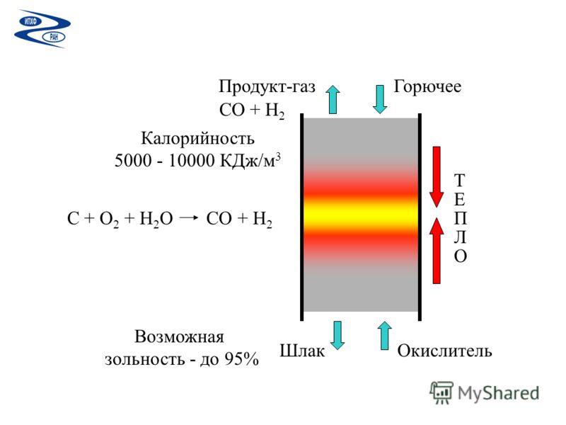 Горючее Окислитель Продукт-газ Шлак Т Е П Л О C + O 2 + H 2 O CO + H 2 CO + H 2 Калорийность 5000 - 10000 КДж/м 3 Возможная зольность - до 95%