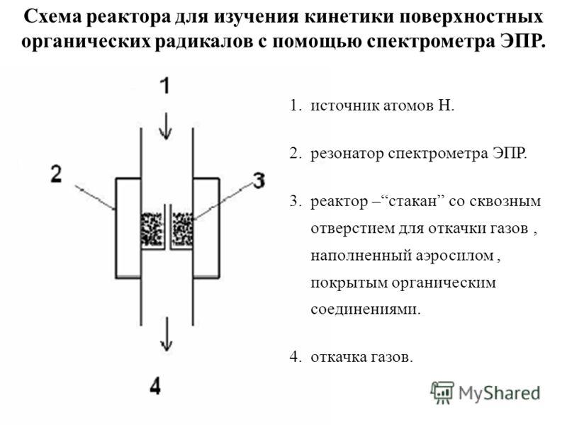 1.источник атомов Н. 2.резонатор спектрометра ЭПР. 3.реактор –стакан со сквозным отверстием для откачки газов, наполненный аэросилом, покрытым органическим соединениями. 4.откачка газов. Схема реактора для изучения кинетики поверхностных органических