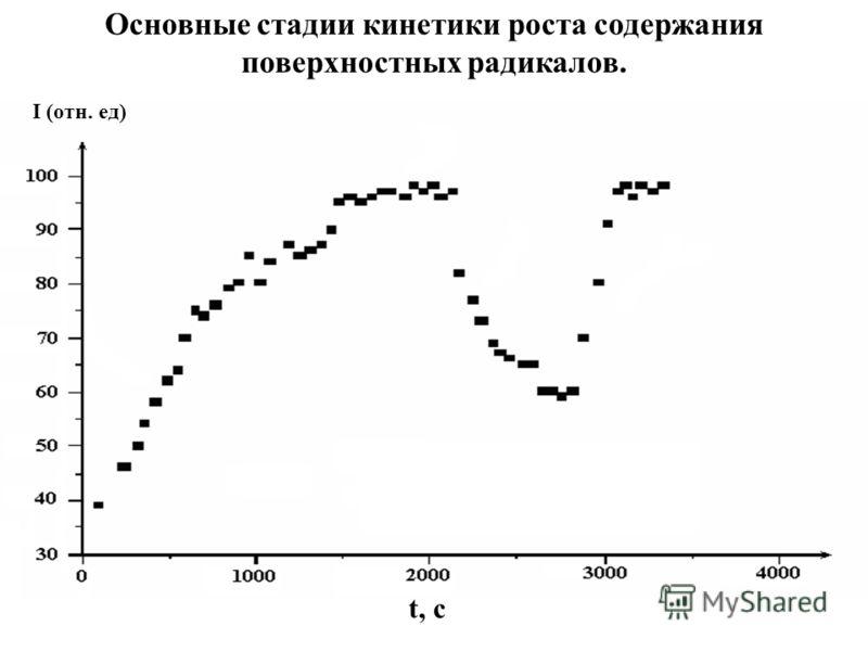 Основные стадии кинетики роста содержания поверхностных радикалов. I (отн. ед) t, c