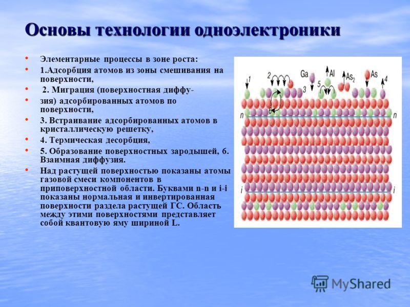 Основы технологии одноэлектроники Элементарные процессы в зоне роста: 1.Адсорбция атомов из зоны смешивания на поверхности, 2. Миграция (поверхностная диффу- зия) адсорбированных атомов по поверхности, 3. Встраивание адсорбированных атомов в кристалл
